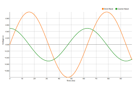 Line Chart Jsfiddle Live Code Examples Powered By Codemirror Nvd3