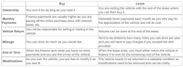 Leasing Versus Buying New Car Buy Vs Lease I Buying Vs Leasing A New Vehicle From Dealership