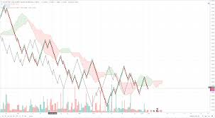 Euro To Dollar X Rate Analysis Eur Usd Charts Forming