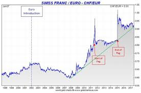 Gold And The Swiss Franc Dan Popescu Gold And Silver Analyst