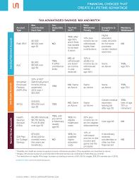 Ira Fees Comparison Chart Roth Ira Regular Ira 401 K Sep Hsa Or 529 Plan A Chart