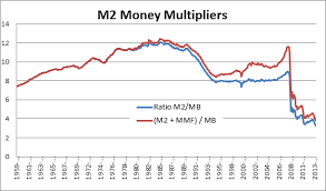Money Multiplier Chart A Fed Primer Mechanics Of Qe Money Multipliers And