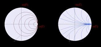 A Short Explanation Of Smith Charts