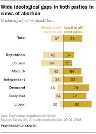 facts about abortion pew research center 1 about six in ten u s adults 59% say abortion should be legal in all or most cases compared 37% who say it should be illegal all or most of the