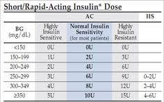 Sliding Scale Sliding Scale Insulin Lantus