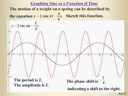 graphing sine as a function of time
