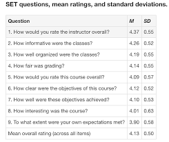 Sample Course Evaluation Form Unique Study Student Ratings Of Instructors Dependent On Discipline In