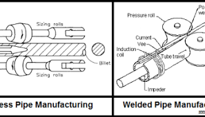 Nominal Bore Size Chart Nominal Pipe Size And Schedule The Process Piping