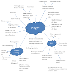 Piaget And Vygotsky Compare And Contrast Chart Piaget Vs Vygotsky Applications In The Classroom Teaching
