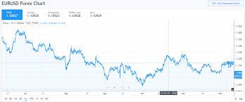 Eur Usd Yahoo Chart Euro Advances Sterling Slumps Poll Sees Reduced Tory Lead