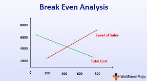 Break Even Analysis Definition Formula Calculation With