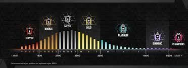 Mmr Chart How Rainbow Six Siege Rank And Mmr System Works Windows