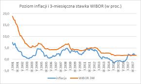 Znalezione obrazy dla zapytania poziom inflacji i    3 miesięczny WIBOR