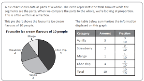 How To Graph A Pie Chart Interpret And Construct Pie Charts And Line Graphs And Use