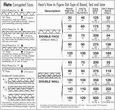 Corrugated Box Size Chart Bedowntowndaytona Com