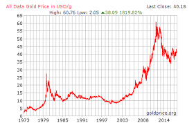 Gold Chart History Currency Exchange Rates