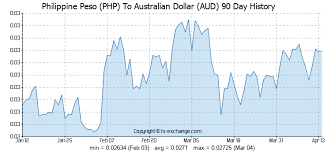 Us Aud Exchange Rate Chart Forex Rate Aud To Php Exchange Rates Graph Us Dollar