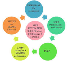 essay example metacognitive skills include taking conscious control of learning planning and selecting strategies take reading for example we ve essay test