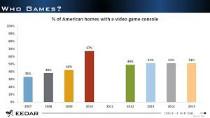 Ps4 Vs Xbox One Sales Chart 2015 Ps4 And Xbox Ones Combined Sales In North America Will Be