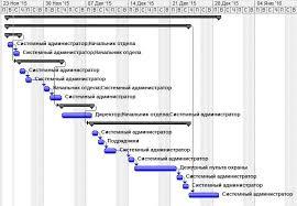 resboterpfacalur Придерживаться намеченного планаграфика Помощь в написании В соответствии с учебным графиком Введение пишется после составления плана дипломной работы