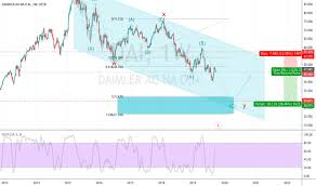 Dai Stock Price And Chart Xetr Dai Tradingview