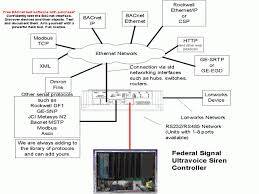 beautiful federal signal rumbler wiring diagram gallery federal signal ss2000 wiring diagram at Federal Signal Ss2000d Wiring Diagram