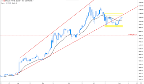 Bitcoin 1 Minute Chart Multiple Metrics Make The Bullish Case For Bitcoin