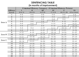 Federal Drug Sentencing Chart Federal Sentencing Guidelines Issues Gabriel Grasso