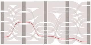 Sankey Charts In Tableau Workbook Horizontal Sankey With Adjustable Whitespace