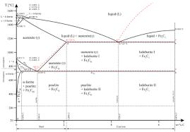 Steel Alloy Chart Steel Wikipedia
