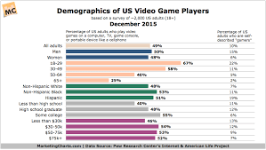 Demographics Of Video Game Players And Self Described