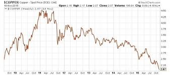 Global Economy What Copper Prices Plunging To 5 Year Low