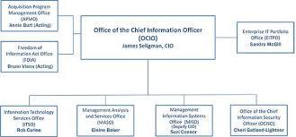 Ocio Org Chart Cdc Ocio Organization Office Of The Chief Information