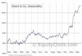 Deere Stock Chart Deere Co Nyse De Seasonal Chart Equity Clock