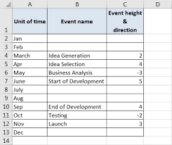 How To Create Timeline Chart In Excel Quickly And Easily