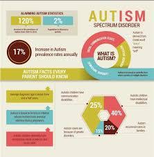 autism spectrum disorders anti essays nov  characteristics of autism spectrum disorder direct essays