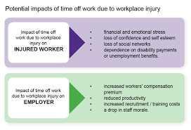 Impact Of Workplace Injury On Your Business Hsewatch Com