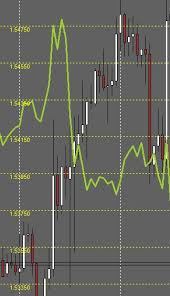 Currency Pair Overlay Line Chart Indicator Download Auto