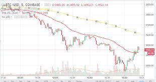 Bitcoin 1 Minute Chart Bitcoin Just Broke Through The 50 Day Moving Average On A 5