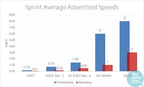3g Vs Lte Speed Chart Sprint 4g Lte Wimax 2012 Plans Speed Coverage Devices