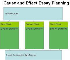 cause and effect essay topics best ideas about cause and cause and effect essay writing instructions topics view larger
