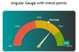 Angular Gauge Chart Angular Guage With Trend Point Suggestions Requests