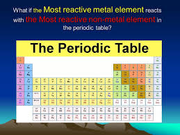 Where Are The Most Reactive Metals Periodic Table What Metal ...