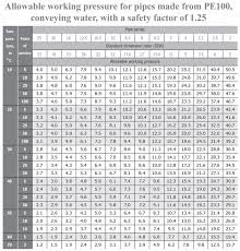 Hdpe Pipe Dimensions Chart Service Life Hebeish Group