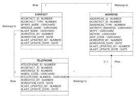 Telephone Number For Address Foreign Key Database Trigger Maclochlainns Weblog