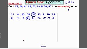 Quick Sort In Design And Analysis Of Algorithms Quick Sort Algorithm Tutorial 3 Decision 1 Edexcel A Level