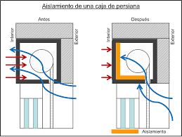 Cómo Solucionar Infiltraciones Y Puentes Térmicos En Cajas De PersianaAislar Caja Persiana Frio