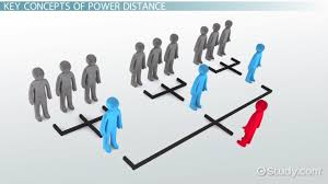 Hofstedes Power Distance Definition Examples Video Lesson