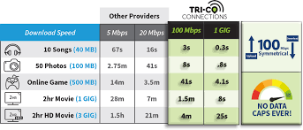 High Speed Internet Tri Co Connections