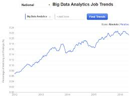 Accounting Interview Questions Interesting 48 Reasons Why Big Data Analytics Is The Best Career Move Edurekaco